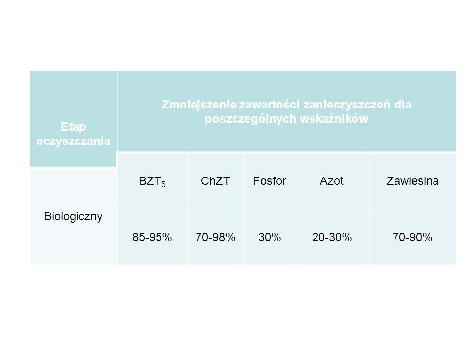 Etap oczyszczania Zmniejszenie zawartości zanieczyszczeń dla poszczególnych wskaźników BZT 5 ChZTFosforAzotZawiesina Biologiczny 85-95%70-98%30%20-30%