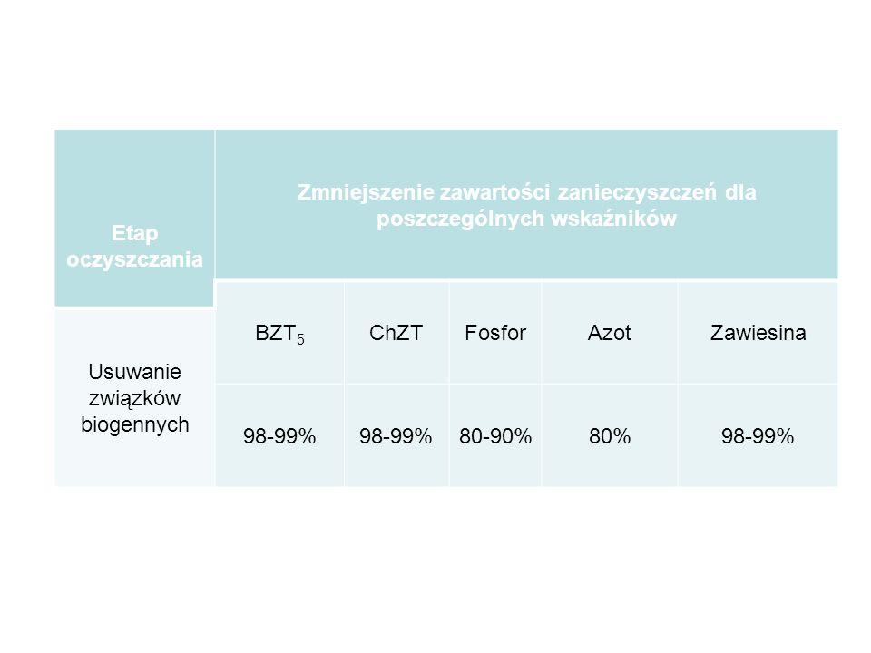Etap oczyszczania Zmniejszenie zawartości zanieczyszczeń dla poszczególnych wskaźników BZT 5 ChZTFosforAzotZawiesina Usuwanie związków biogennych 98-9