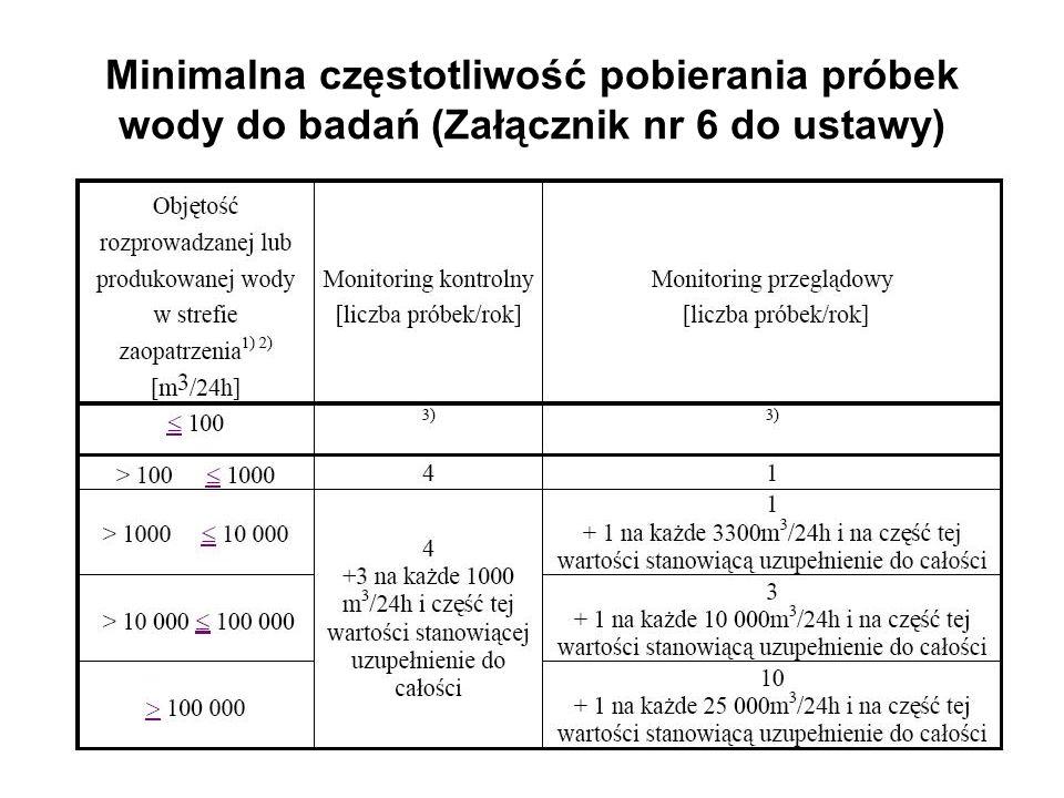 Minimalna częstotliwość pobierania próbek wody do badań (Załącznik nr 6 do ustawy)