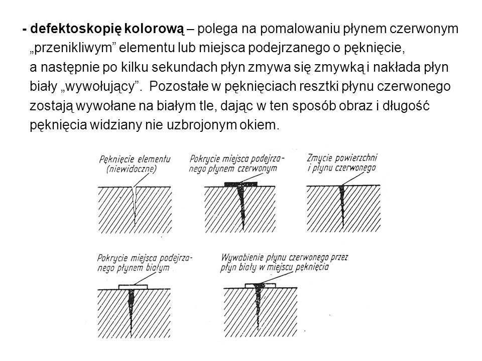 - defektoskopia promieniami Roentgena – polega na przepuszczeniu wiązki promieni przez badany przedmiot.