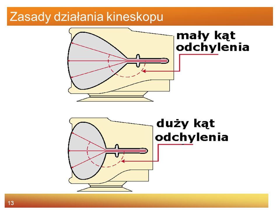 13 Zasady działania kineskopu
