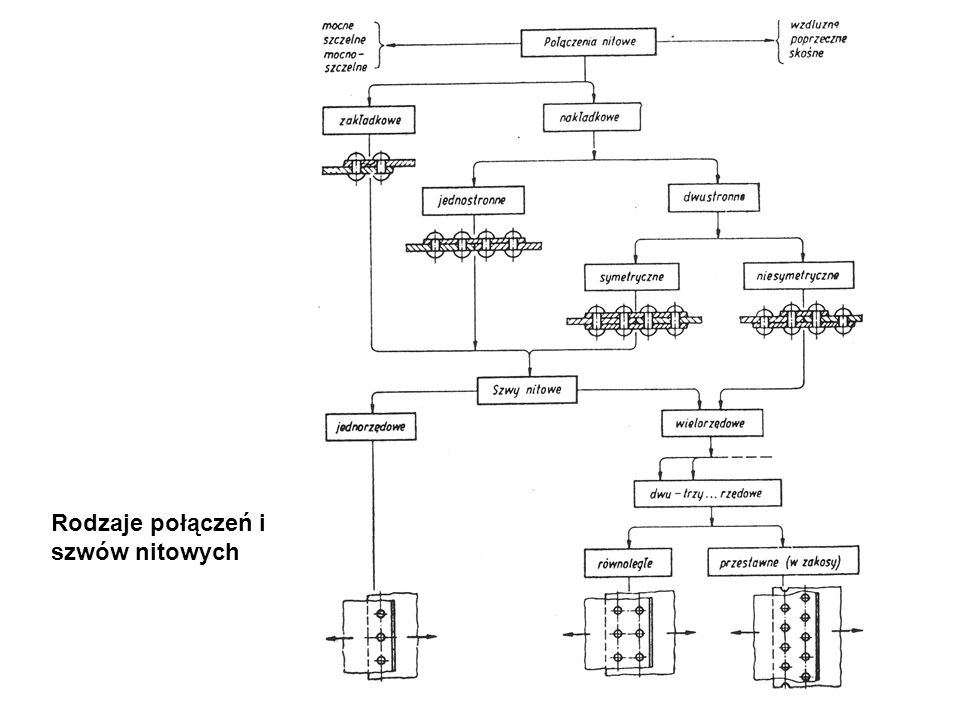 Rodzaje połączeń i szwów nitowych