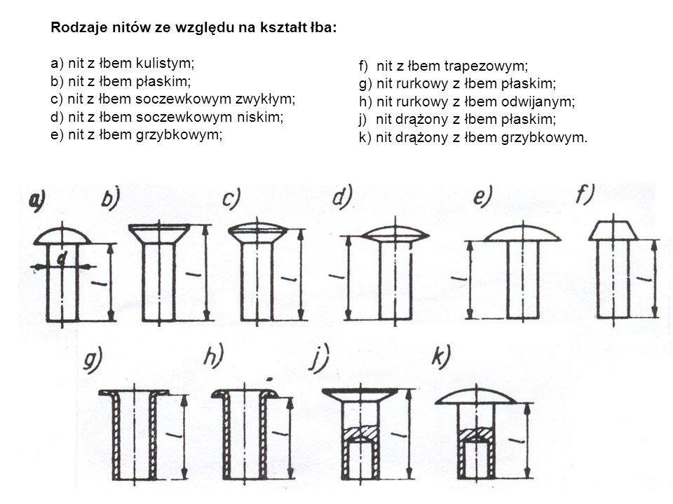Rodzaje nitów ze względu na kształt łba: a) nit z łbem kulistym; b) nit z łbem płaskim; c) nit z łbem soczewkowym zwykłym; d) nit z łbem soczewkowym n