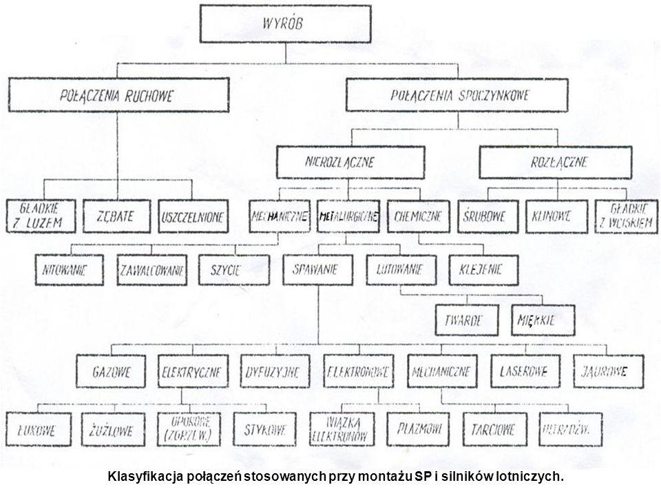 g) POŁĄCZENIA SWORZNIOWE - sworznie to krótkie walcowe wałki służące przeważnie do łączenia różnych rodzajów przegubów.