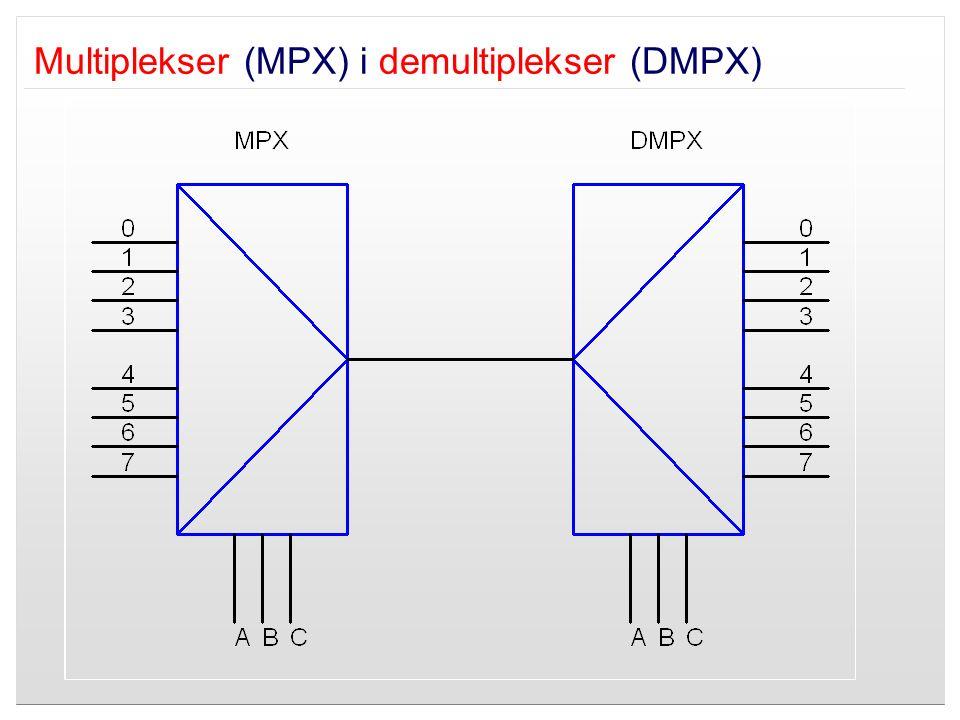 Multiplekser (MPX) i demultiplekser (DMPX)