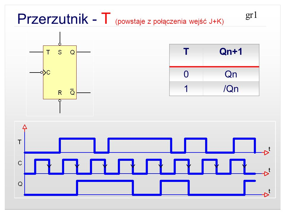 Przerzutnik - T (powstaje z połączenia wejść J+K) TQn+1 0Qn 1/Qn gr1