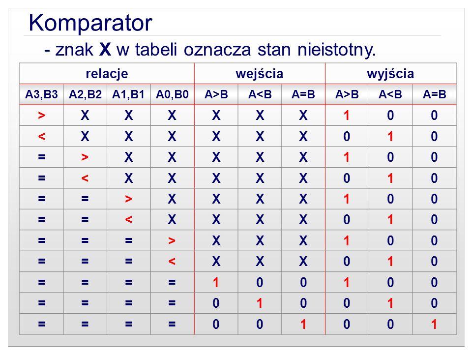 Komparator - znak X w tabeli oznacza stan nieistotny. relacjewejściawyjścia A3,B3A2,B2A1,B1A0,B0A>BA<BA=BA>BA<BA=B >XXXXXX100 <XXXXXX010 =>XXXXX100 =<