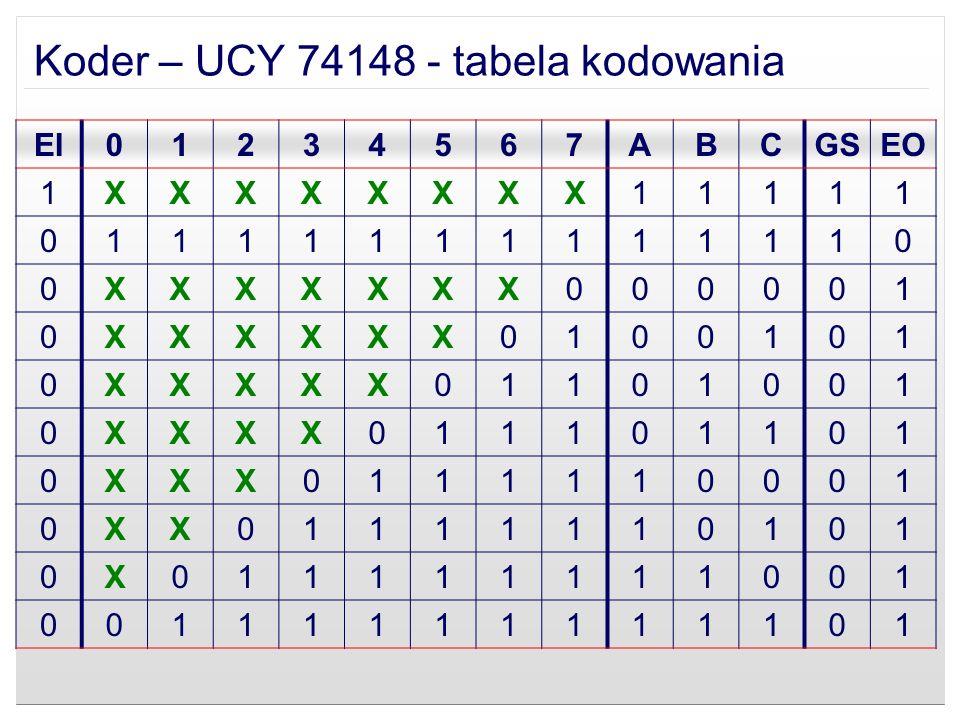 Koder – UCY 74148 - tabela kodowania EI01234567ABCGSEO 1XXXXXXXX11111 01111111111110 0XXXXXXX000001 0XXXXXX0100101 0XXXXX01101001 0XXXX011101101 0XXX0
