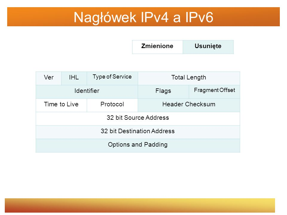 Nagłówek IPv4 a IPv6 VerIHL Type of Service Total Length IdentifierFlags Fragment Offset Time to LiveProtocolHeader Checksum 32 bit Source Address 32