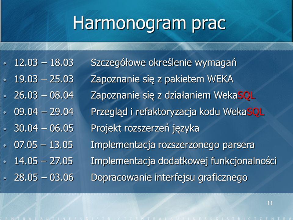 11 Harmonogram prac 12.03 – 18.03Szczegółowe określenie wymagań 12.03 – 18.03Szczegółowe określenie wymagań 19.03 – 25.03Zapoznanie się z pakietem WEKA 19.03 – 25.03Zapoznanie się z pakietem WEKA 26.03 – 08.04 Zapoznanie się z działaniem WekaSQL 26.03 – 08.04 Zapoznanie się z działaniem WekaSQL 09.04 – 29.04Przegląd i refaktoryzacja kodu WekaSQL 09.04 – 29.04Przegląd i refaktoryzacja kodu WekaSQL 30.04 – 06.05Projekt rozszerzeń języka 30.04 – 06.05Projekt rozszerzeń języka 07.05 – 13.05Implementacja rozszerzonego parsera 07.05 – 13.05Implementacja rozszerzonego parsera 14.05 – 27.05Implementacja dodatkowej funkcjonalności 14.05 – 27.05Implementacja dodatkowej funkcjonalności 28.05 – 03.06Dopracowanie interfejsu graficznego 28.05 – 03.06Dopracowanie interfejsu graficznego