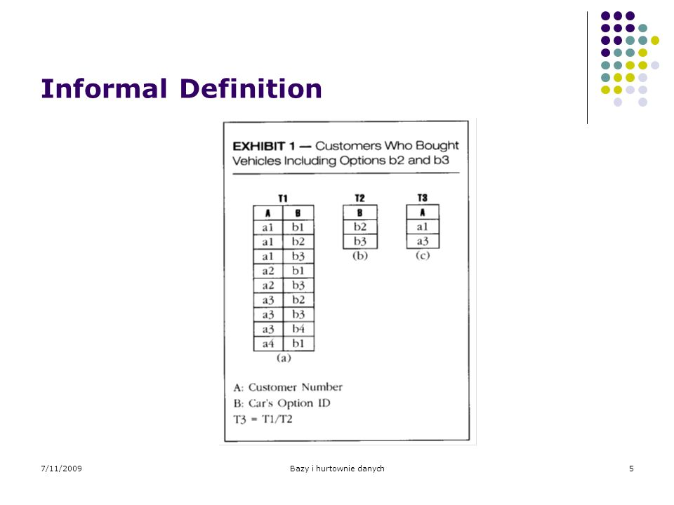 7/11/2009Bazy i hurtownie danych6 Formal Definition: Relational Algebra Lets assume that the numerator table T1 always consists of two columns A and B, and the denominator has only one B attribute.