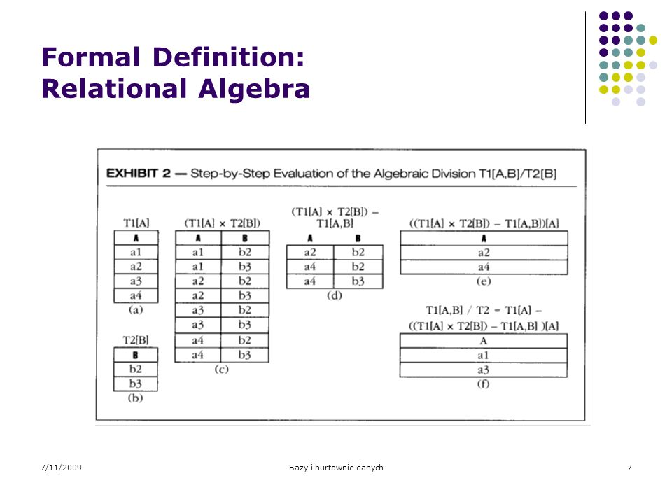 7/11/2009Bazy i hurtownie danych8 Formal Definition: Tuple-calculus Using relational tuple-calculus language, the division operator can be rephrased as follows: T1[A, B]/T2[B] = { t1[A] / t1 T1 and for-all t2 (t2 T2 exists t3 (t3 T1 and (t1[A] = t3[A]) and (t2[B] = t3[B]))) }