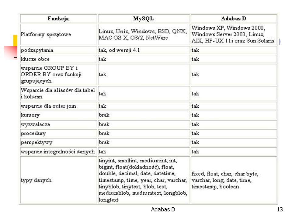 Porównanie wydajności MySQL i Adabas D13 Porównanie MySQL i Adabas D