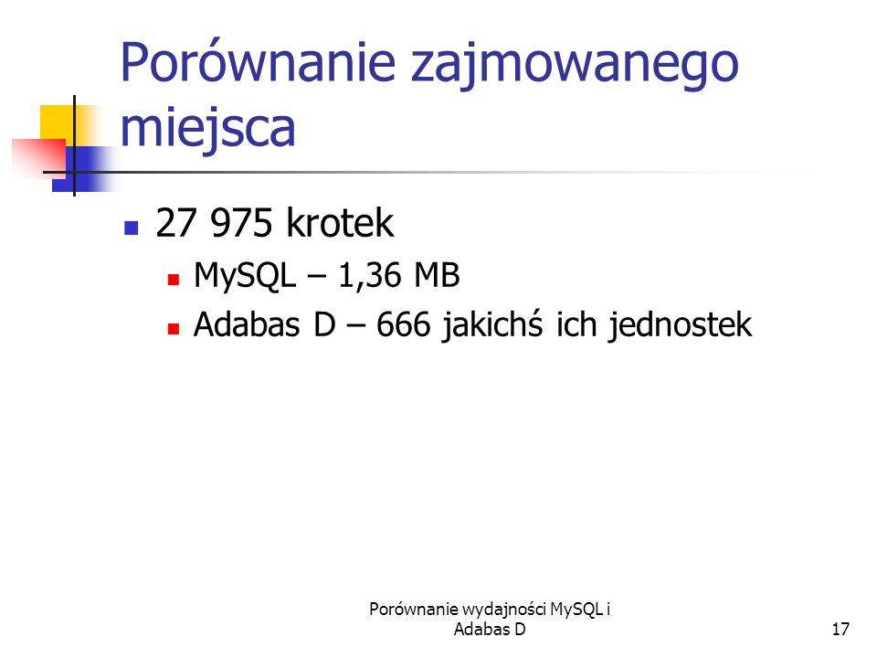 Porównanie wydajności MySQL i Adabas D17 Porównanie zajmowanego miejsca 27 975 krotek MySQL – 1,36 MB Adabas D – 666 jakichś ich jednostek