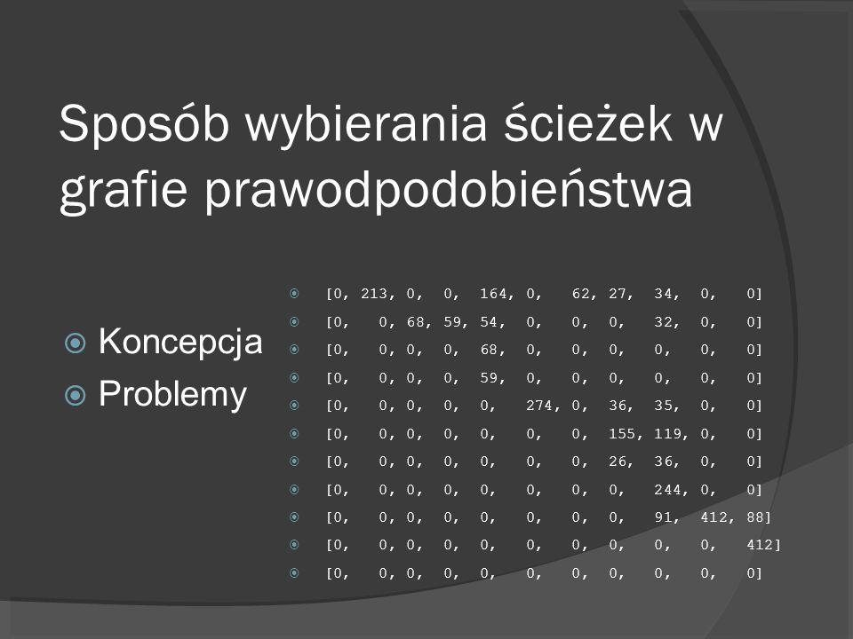 Sposób wybierania ścieżek w grafie prawodpodobieństwa Koncepcja Problemy [0, 213, 0, 0, 164, 0, 62, 27, 34, 0, 0] [0, 0, 68, 59, 54, 0, 0, 0, 32, 0, 0] [0, 0, 0, 0, 68, 0, 0, 0, 0, 0, 0] [0, 0, 0, 0, 59, 0, 0, 0, 0, 0, 0] [0, 0, 0, 0, 0, 274, 0, 36, 35, 0, 0] [0, 0, 0, 0, 0, 0, 0, 155, 119, 0, 0] [0, 0, 0, 0, 0, 0, 0, 26, 36, 0, 0] [0, 0, 0, 0, 0, 0, 0, 0, 244, 0, 0] [0, 0, 0, 0, 0, 0, 0, 0, 91, 412, 88] [0, 0, 0, 0, 0, 0, 0, 0, 0, 0, 412] [0, 0, 0, 0, 0, 0, 0, 0, 0, 0, 0]