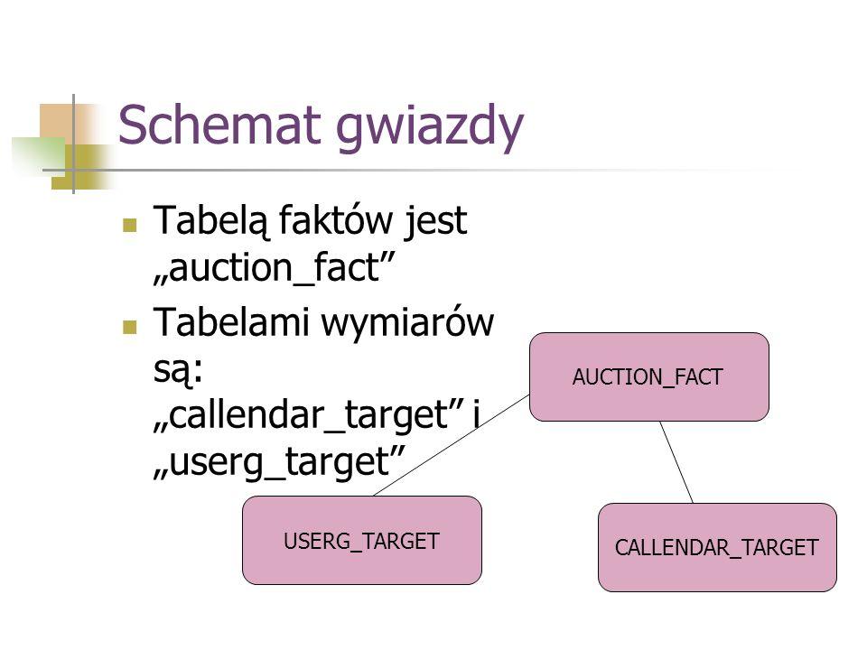 Schemat gwiazdy Tabelą faktów jest auction_fact Tabelami wymiarów są: callendar_target i userg_target AUCTION_FACT USERG_TARGET CALLENDAR_TARGET