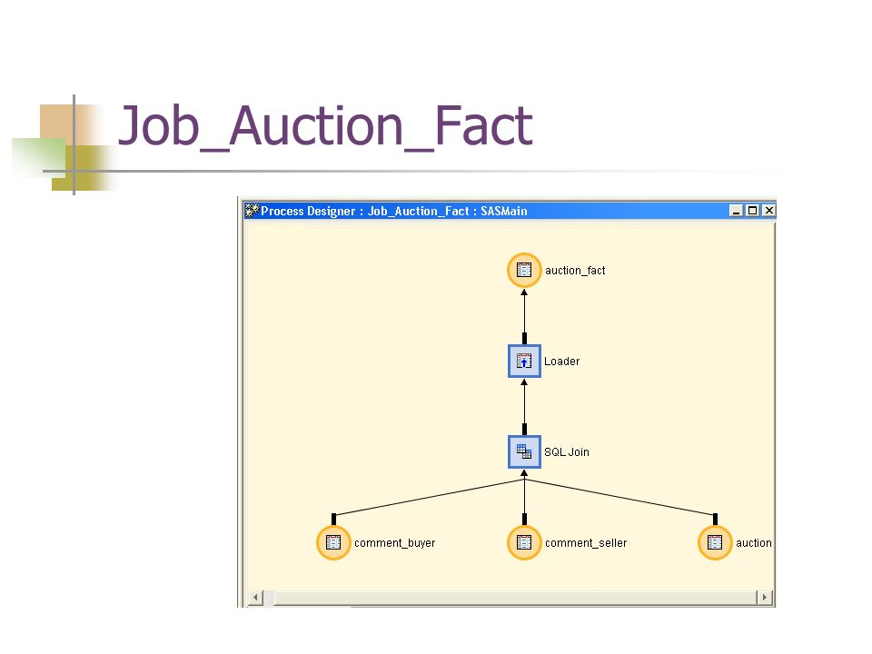 Job_Auction_Fact
