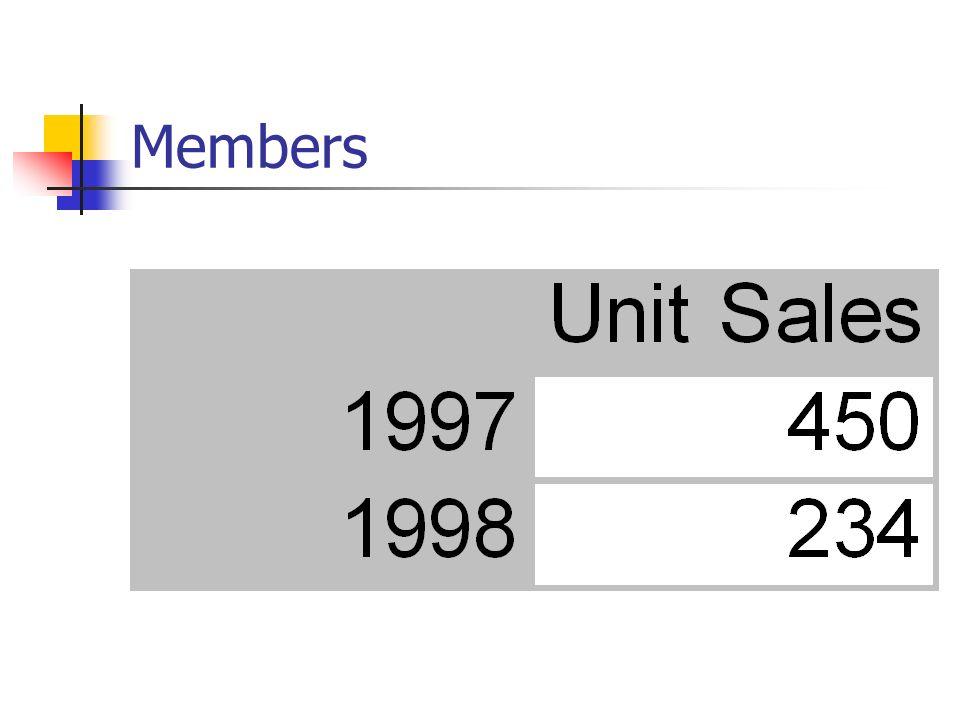 Members vs SQL Brak miar Zliczanie sprzedanych jednostek Grupowanie po roku Złożone zapytanie