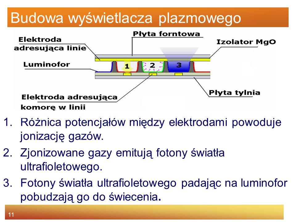 11 Budowa wyświetlacza plazmowego 1.Różnica potencjałów między elektrodami powoduje jonizację gazów.