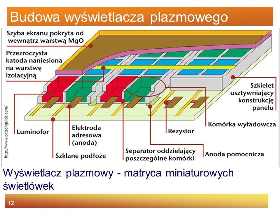 12 Budowa wyświetlacza plazmowego Wyświetlacz plazmowy - matryca miniaturowych świetlówek