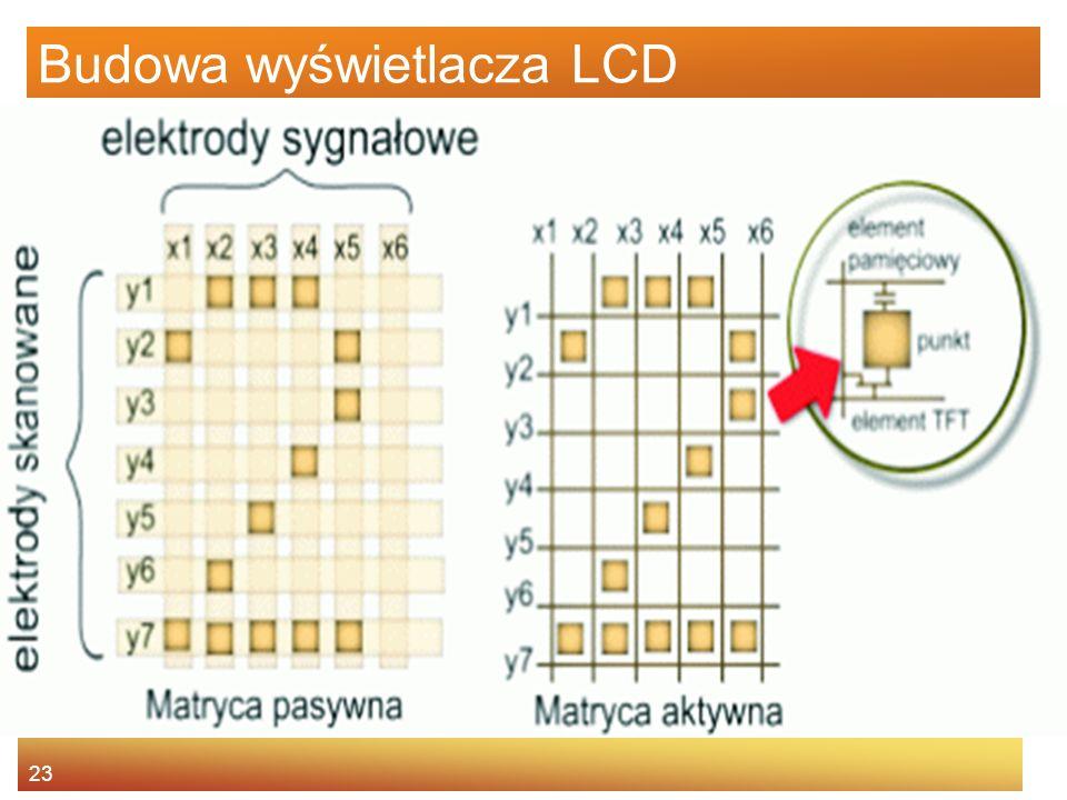 23 Budowa wyświetlacza LCD