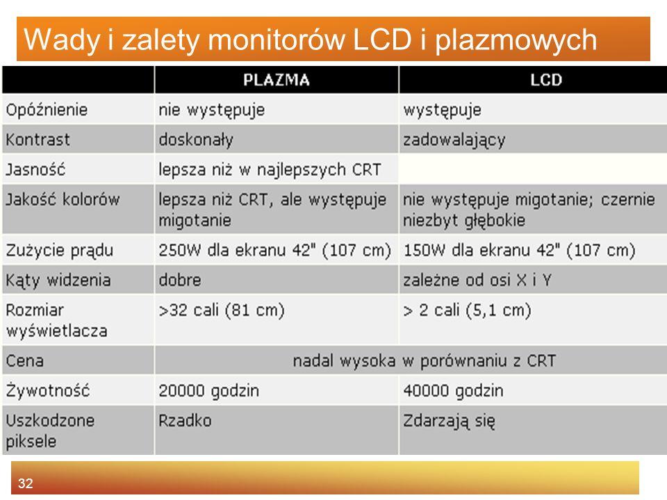 32 Wady i zalety monitorów LCD i plazmowych