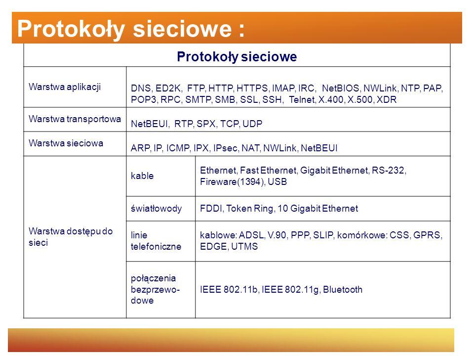 File Transfer Protocol (FTP) Protokół transmisji plików.
