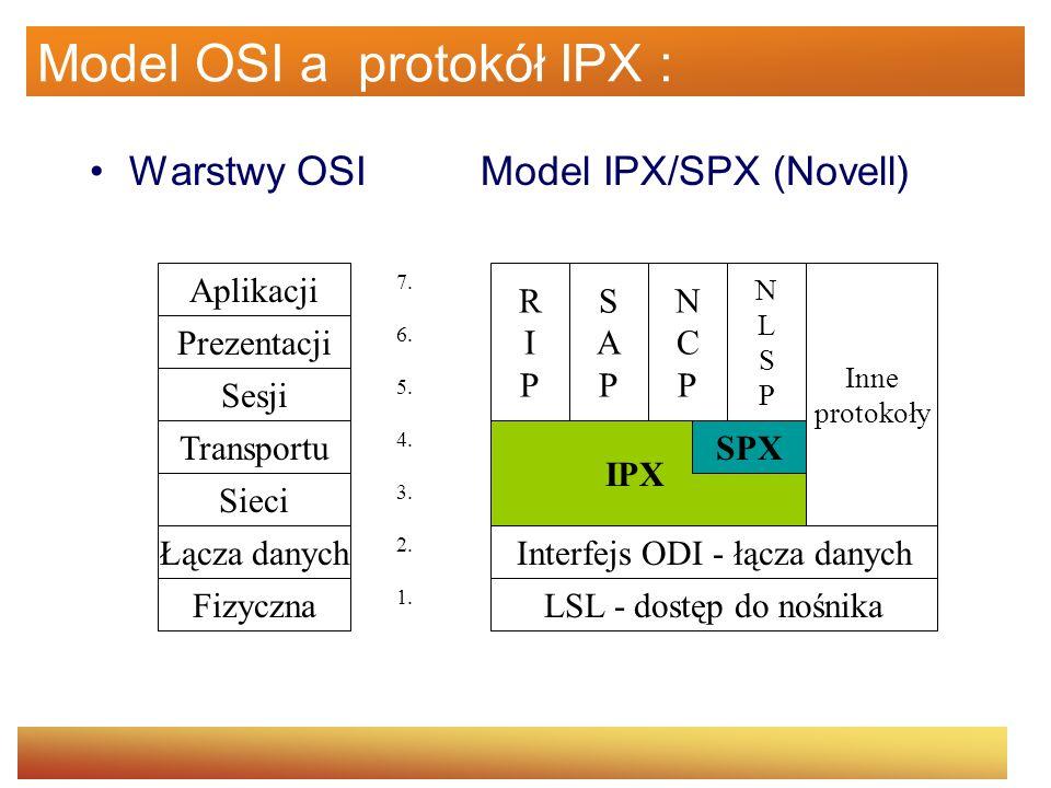 Funkcje warstw Funkcje wyższych warstw ISO Wyższe warstwy ISO Podwarstwa zbieżności CS AAL Podwarstwa segmentacji i składania SAR Sterowanie przepływem informacji Generacja i wydzielanie nagłówka Translacja identyfikatora ścieżki logicznej/kanału logicznego Multipleksacja i demultipleksacja komórek ATM Dopasowywanie szybkości transmisji komórek Generowanie i weryfikacja nagłówka komórki Wydzielanie komórek ze strumienia bitów Adaptacja ramki transmisyjnej Generowanie i odtwarzanie ramki transmisyjnej TC Warstwa fizyczna Realizacja podstawy czasu Funkcje łącza fizycznego PM