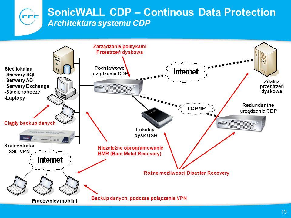 13 SonicWALL CDP – Continous Data Protection Architektura systemu CDP Zdalna przestrzeń dyskowa Podstawowe urządzenie CDP Redundantne urządzenie CDP Koncentrator SSL-VPN Sieć lokalna -Serwery SQL -Serwery AD -Serwery Exchange -Stacje robocze -Laptopy Lokalny dysk USB Pracownicy mobilni Ciągły backup danych Backup danych, podczas połączenia VPN Zarządzanie politykami Przestrzeń dyskowa Niezależne oprogramowanie BMR (Bare Metal Recovery) Różne możliwości Disaster Recovery