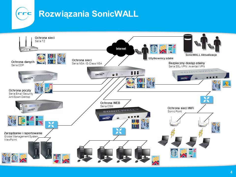 15 SonicWALL CDP – Continous Data Protection Kilka słów o urządzeniach Charakterystyka urządzeniaCDP 110CDP 210CDP 5040CDP 6080 Zalecana ilość hostów (stacje robocze/serwery) 15/525/560/10100/10 Licencje BMR w cenie (stacje robocze/serwery) TAK/NIE TAK/TAK Licencje na backup aplikacji serwerowych (MS AD, Exchange, SQL) Opcja TAK Wsparcie RAID--RAID 5 Ilość dysków114 wymienne4 wymienne* Pojemność dysków400 GB1 TB3 TB3 TB (max.