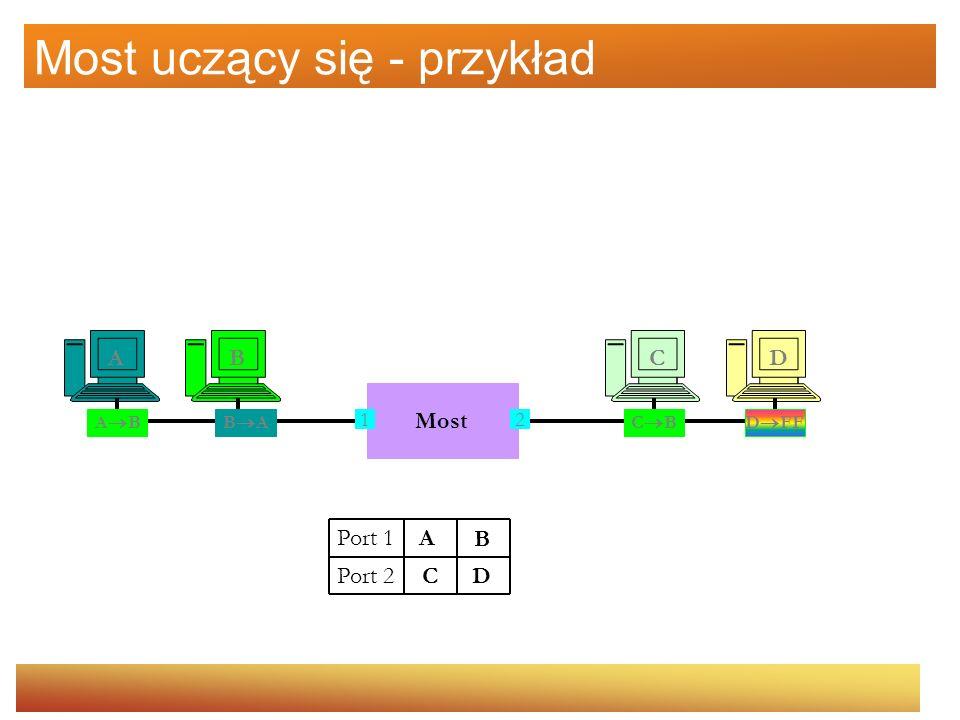 Most uczący się - przykład Most CDAB 12 A B Port 1 Port 2 A B AC B C B D FF D