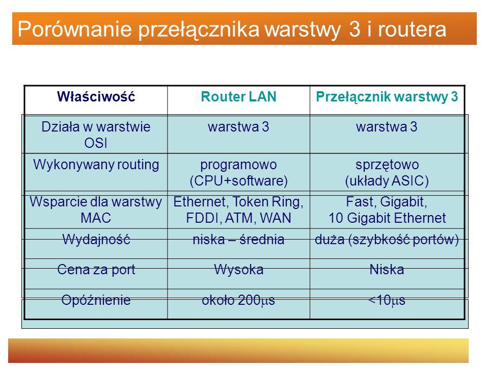 Porównanie przełącznika warstwy 3 i routera WłaściwośćRouter LANPrzełącznik warstwy 3 Działa w warstwie OSI warstwa 3 Wykonywany routingprogramowo (CP