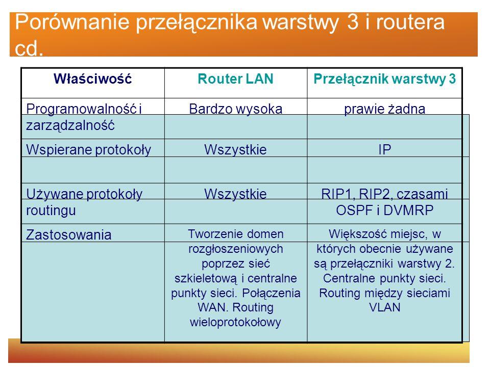 Porównanie przełącznika warstwy 3 i routera cd. WłaściwośćRouter LANPrzełącznik warstwy 3 Programowalność i zarządzalność Bardzo wysokaprawie żadna Ws