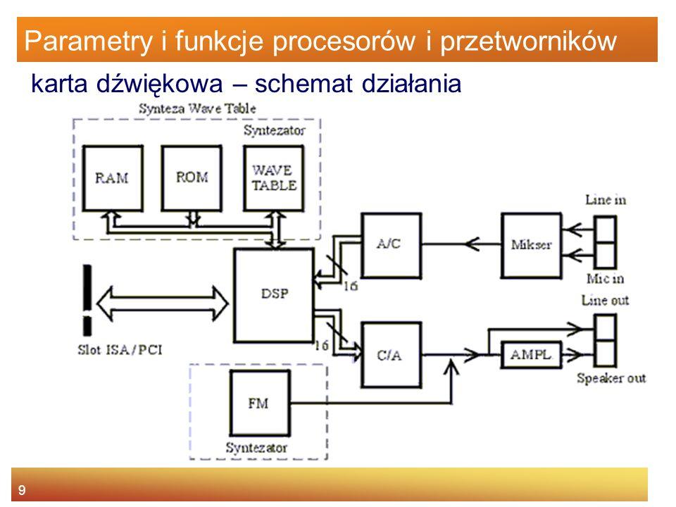 9 Parametry i funkcje procesorów i przetworników karta dźwiękowa – schemat działania