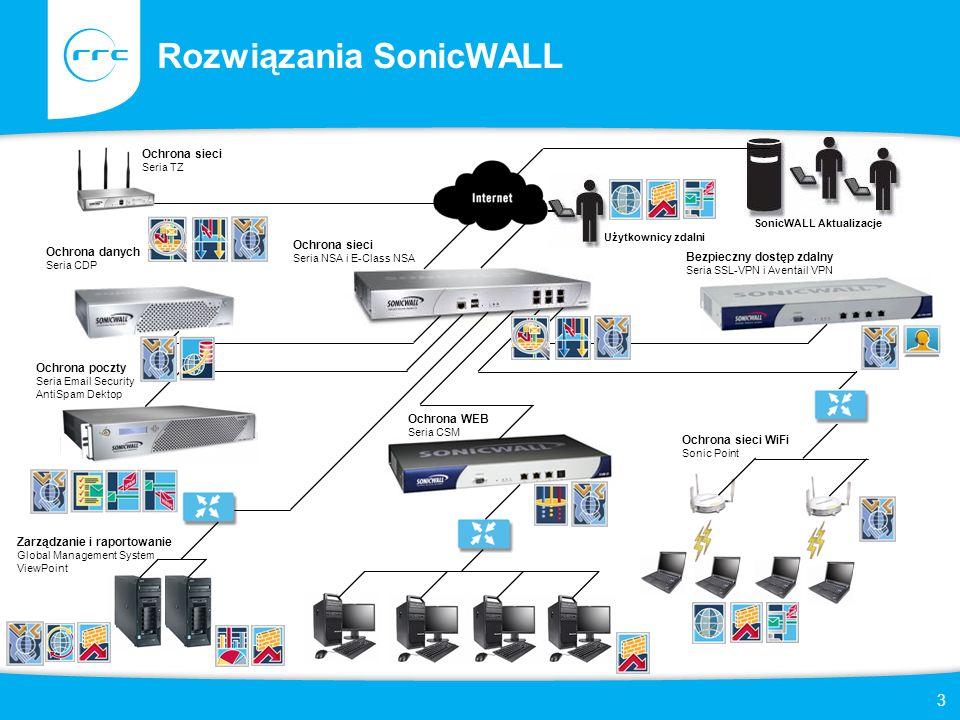 14 SonicWALL – Rozwiązania UTM Funkcjonalności SonicOS Enhanced 5.x Funkcjonalności dodatkowe (konieczność zakupu dodatkowych subskrypcji) –Firewall warstwy aplikacji Zarządzanie pasmem w warstwie aplikacji Możliwość zarządzania uprawnieniami przesyłania plików –Sonda IPS –Usługi filtrowania treści 56 kategorii blokowanych stron Możliwość definiowania polityk w zależności od grupy użytkowników lub adresów IP Mechanizmy filtrowania treści dla ruchu HTTPS –Mechanizmy ochrony przed wirusami i spyware Filtrowanie ruchu przychodzącego Filtrowanie ruchu wychodzącego –Scentralizowane zarządzanie ochroną stacji roboczych (koniecznośc zakupu oprogramowania Client/Server Anti-Virus lub Enforced Client Anti-Virus and Anti-Spyware) –Scentralizowane raportowanie i zarządzanie urządzeniami (koniecznośc zakupu oprogramowania ViewPoint lub Global Management System)