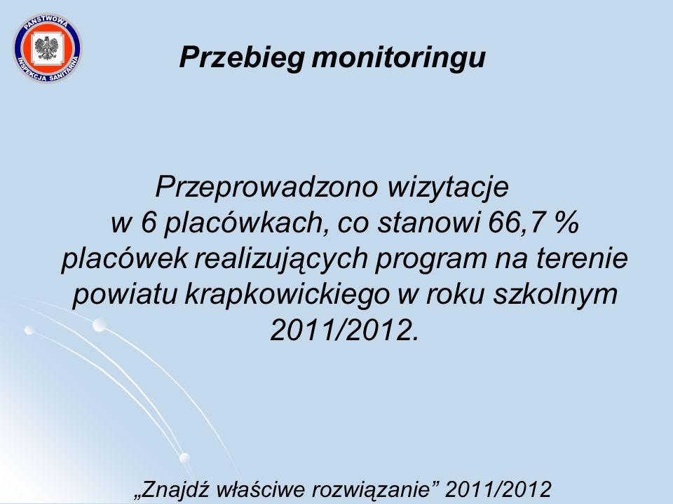 Znajdź właściwe rozwiązanie 2011/2012 Przebieg monitoringu Przeprowadzono wizytacje w 6 placówkach, co stanowi 66,7 % placówek realizujących program n