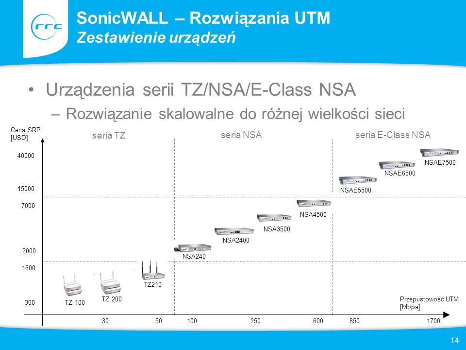 14 SonicWALL – Rozwiązania UTM Zestawienie urządzeń Urządzenia serii TZ/NSA/E-Class NSA –Rozwiązanie skalowalne do różnej wielkości sieci seria TZ ser