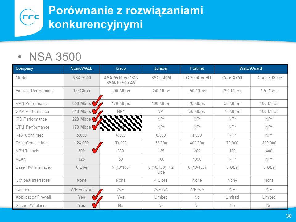 30 Porównanie z rozwiązaniami konkurencyjnymi NSA 3500 CompanySonicWALLCiscoJuniperFortinetWatchGuard ModelNSA 3500ASA 5510 w CSC- SSM-10 50u AV SSG 1