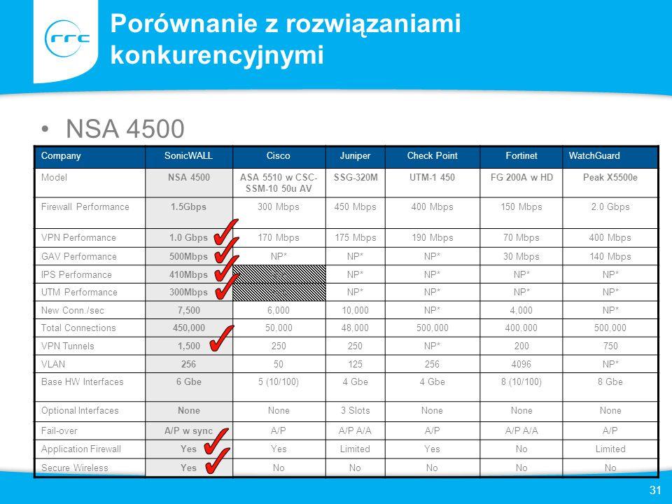 31 Porównanie z rozwiązaniami konkurencyjnymi NSA 4500 CompanySonicWALLCiscoJuniperCheck PointFortinetWatchGuard ModelNSA 4500ASA 5510 w CSC- SSM-10 5