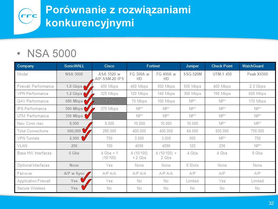 32 Porównanie z rozwiązaniami konkurencyjnymi NSA 5000 CompanySonicWALLCiscoFortinetJuniperCheck PointWatchGuard ModelNSA 5000ASA 5520 w AIP-SSM-20 IP