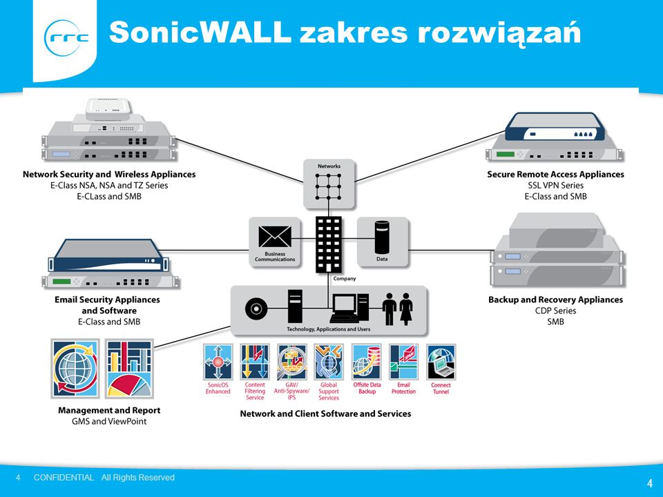 4 CONFIDENTIAL All Rights Reserved 4 SonicWALL zakres rozwiązań
