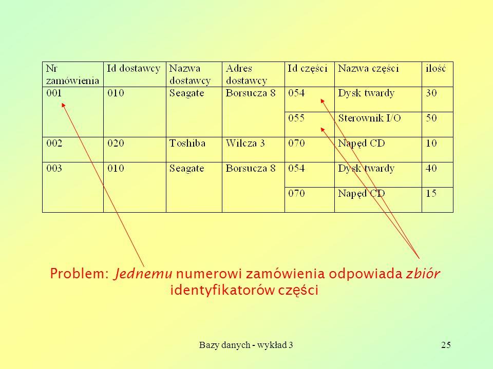 Bazy danych - wykład 325 Problem: Jednemu numerowi zamówienia odpowiada zbiór identyfikatorów cz ęś ci