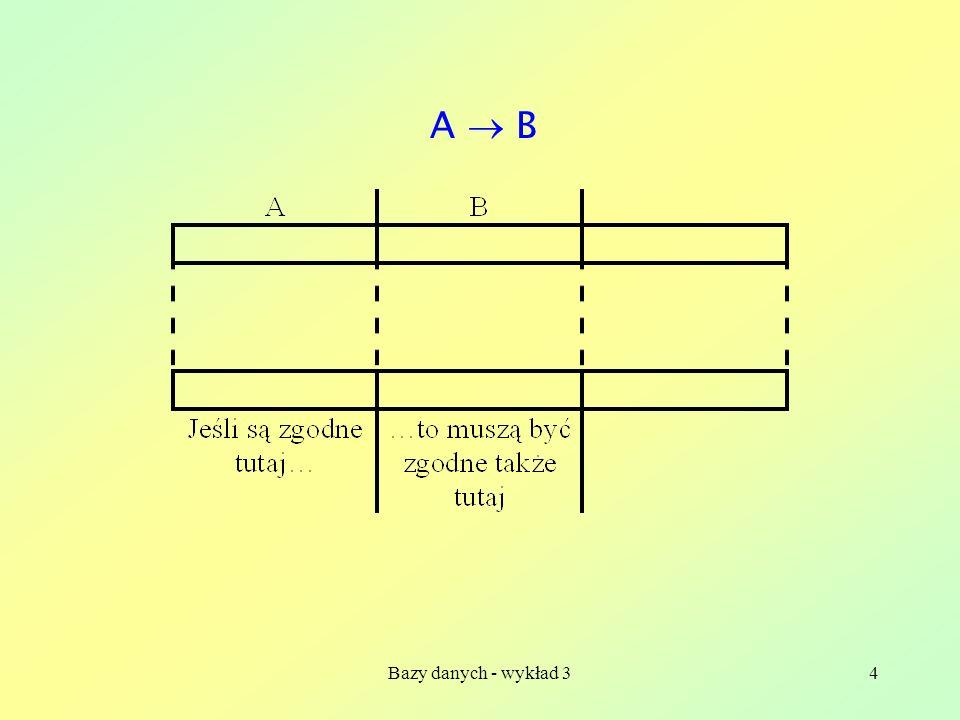 Bazy danych - wykład 335 Procedura szukania bazy minimalnej: 1.Ka ż dy atrybut musi wyst ę powa ć z lewej lub z prawej strony jednej zale ż no ś ci funkcyjnej w zbiorze.