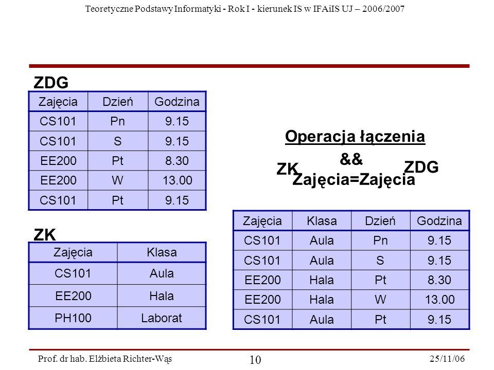 Teoretyczne Podstawy Informatyki - Rok I - kierunek IS w IFAiIS UJ – 2006/2007 25/11/06 10 Prof.