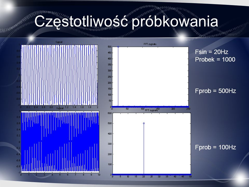 Liczba próbek Fsin = 20Hz Fprob = 500Hz probek = 50 Fprob = 25