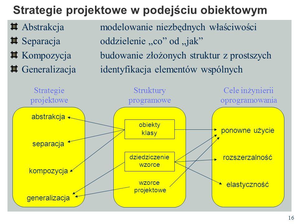 16 Strategie projektowe w podejściu obiektowym Abstrakcjamodelowanie niezbędnych właściwości Separacjaoddzielenie co od jak Kompozycjabudowanie złożon