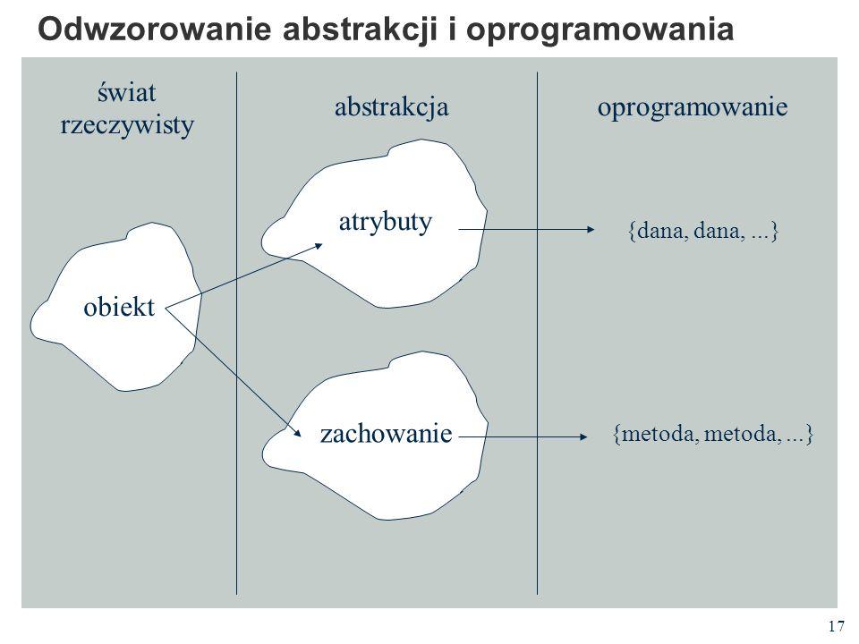 17 Odwzorowanie abstrakcji i oprogramowania obiekt atrybuty zachowanie świat rzeczywisty abstrakcjaoprogramowanie {dana, dana,...} {metoda, metoda,...