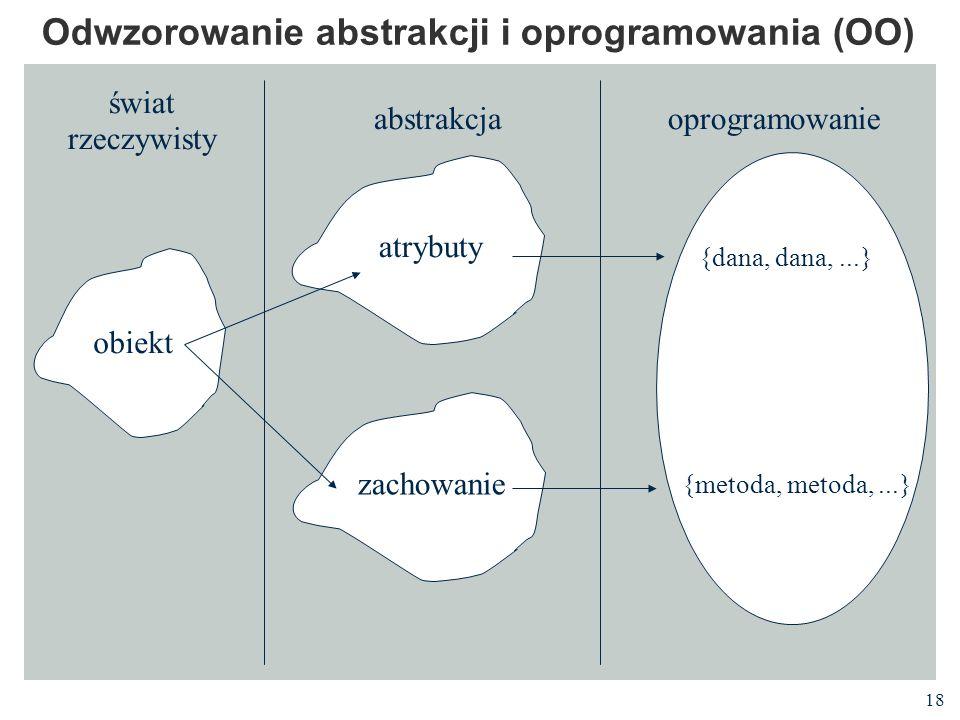 18 Odwzorowanie abstrakcji i oprogramowania (OO) obiekt atrybuty zachowanie świat rzeczywisty abstrakcjaoprogramowanie {dana, dana,...} {metoda, metod