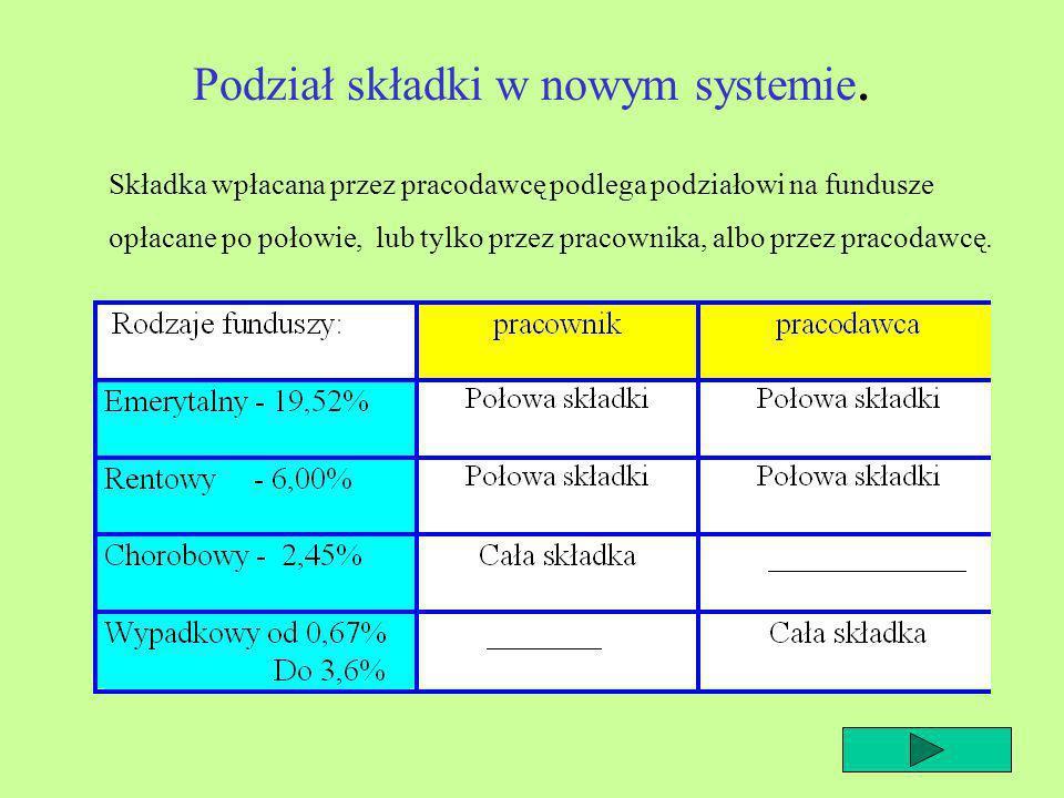 Wpłacanie składki w nowym systemie ubezpieczeniowym. PRACOWNIK 23% płacy przed opodatkowaniem PRACODAWCA 22% płacy przed opodatkowaniem ZUS 45% płacy
