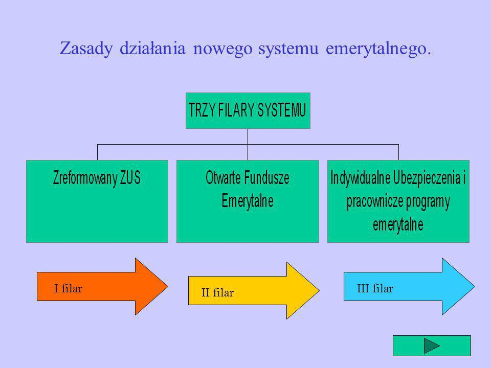 Wprowadzenie nowego systemu emerytalnego- 1999 rok. 1 stycznia 99r- weszły życie nowe przepisy i ustawy regulujące zasady tworzenia i funkcjonowania F